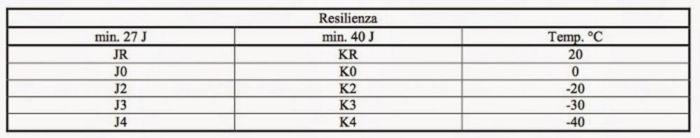 Valori di resilienza